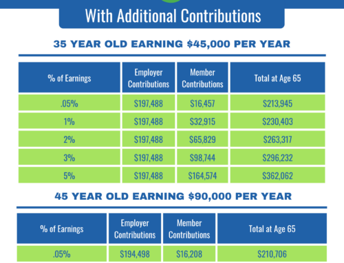 How Much Could You Save With Additional Contributions?